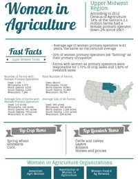 Women in Agriculture Image