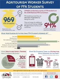 Infographic: Agritourism Worker Survey of FFA Students Image